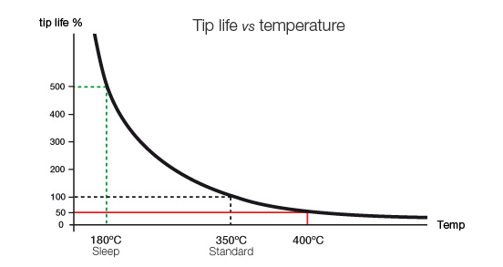 correct temperature extends tip life