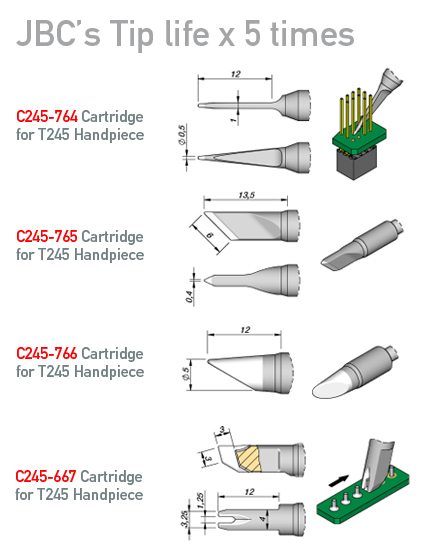 New cartridges with specific shapes make your job easier